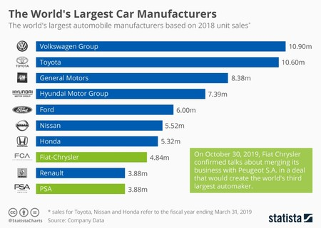 Chartoftheday 18174 Top 10 Automobile Manufacturers N