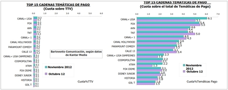 audiencias cadenas
