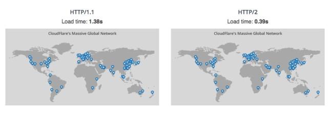 Demo Cloudflare