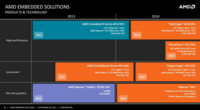 AMD nos presenta Hierofalcon, sus primeros chips ARM