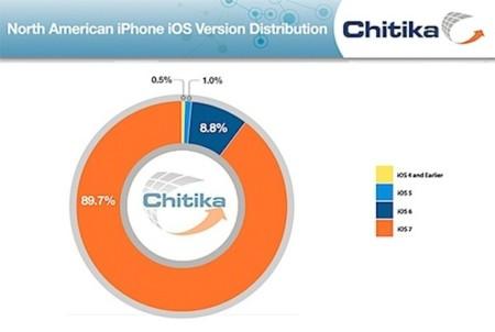 Antes de la presentación de iOS 8, la adopción de iOS 7 roza el 90 por ciento