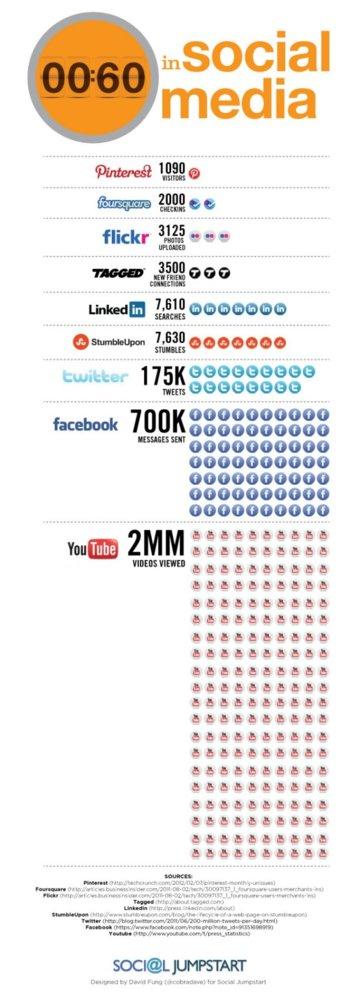60 segundos en el social media