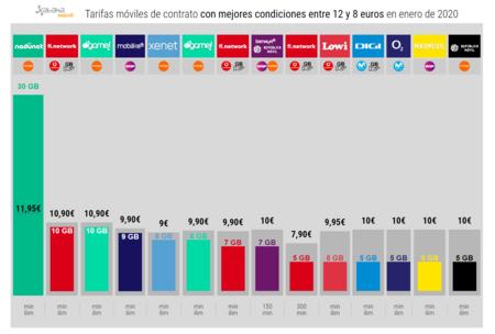 Tarifas Moviles De Contrato Con Mejores Condiciones Entre 12 Y 8 Euros En Enero De 2020