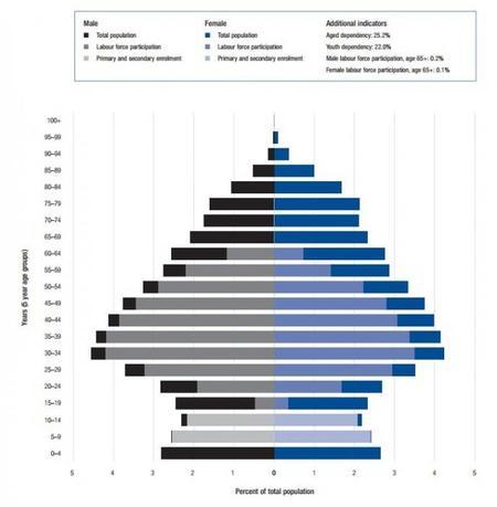 El Indice de Capital Humano 2013 del Foro Económico Mundial