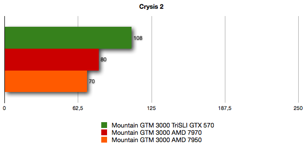 Mountain GTM 3000 benchmarks