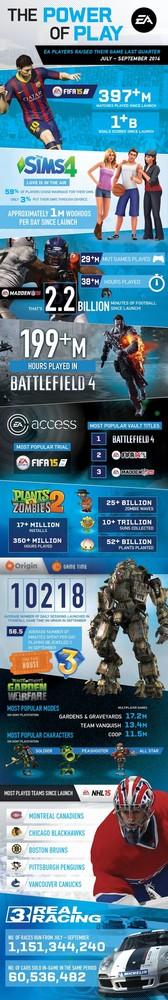 Infografía de EA