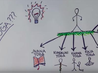 Te enseñamos qué es el Yoga en dos minutos