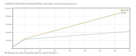 CEVNE gráfica coste acumulado
