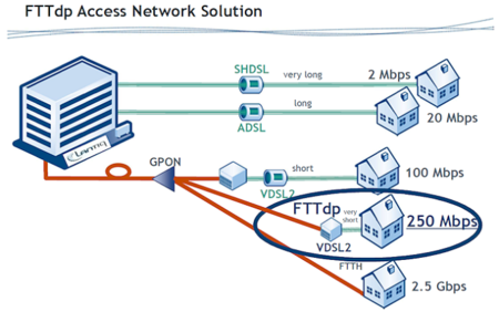 fttdp_broadband_diagram