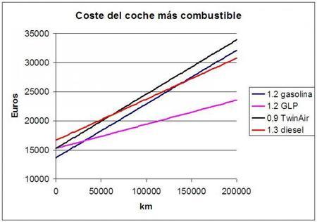 Comparación costes Fiat 500