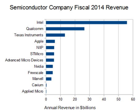 Apple Semiconductores 1