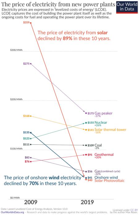 Evolución del precio de la electricidad producida en las nuevas plantas de energía.