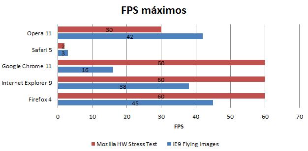 FPS en carga gráfica.