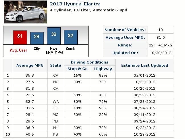 Consumos del 2013 Hyundai Elantra