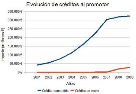 Promotores, entidades financieras y Banco de España: todos mienten