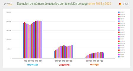 Evolucion Numero De Usuarios Con Television De Pago