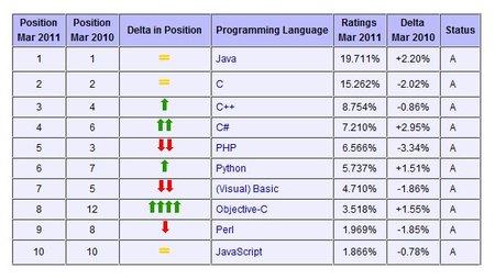Ranking de lenguajes de programación más usados en Marzo 2011