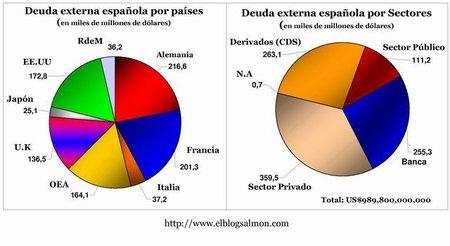 La deuda española global: quien debe, cuánto debe, y a quien le debe