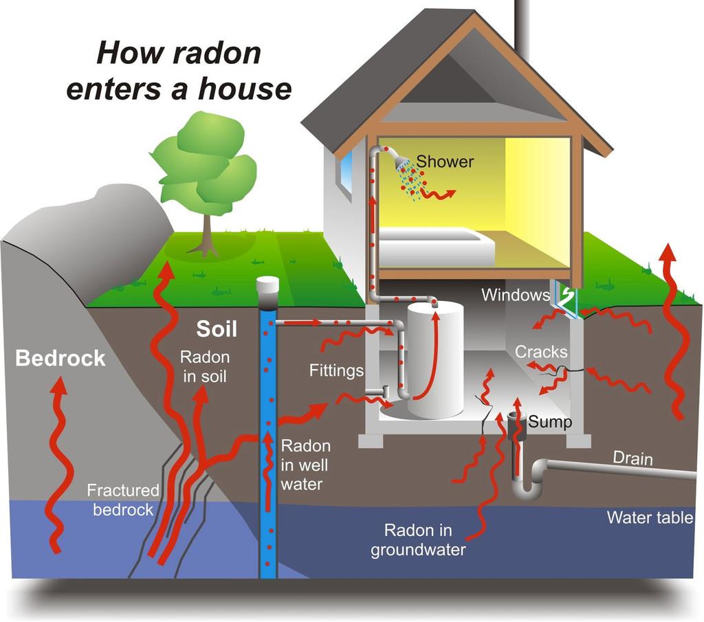 Radon Ciclo