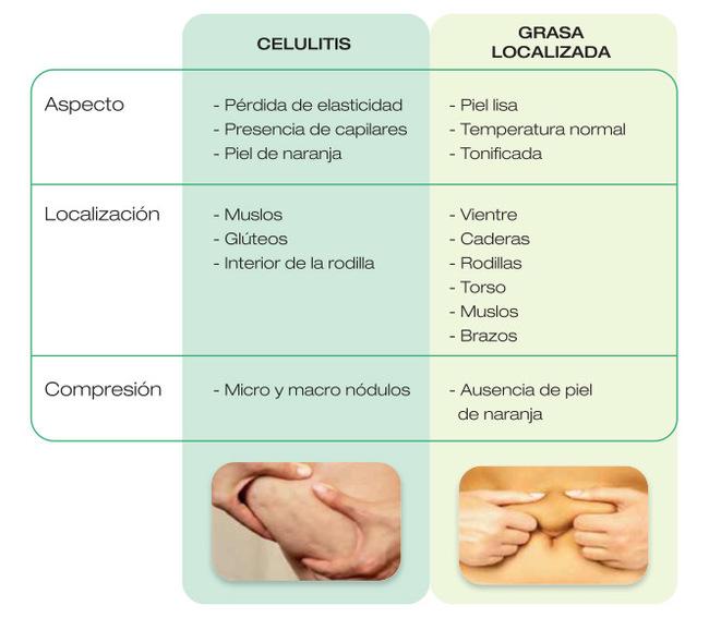 Celulitis vs grasa localizada