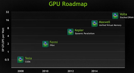 NVIDIA_roadmap_maxwell_2014