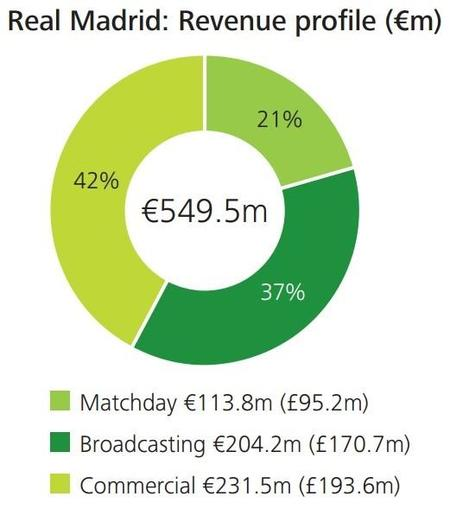 Deloitte: Real Madrid desglose de ingresos 2013-2014