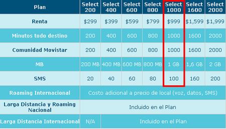 Planes Select Movistar