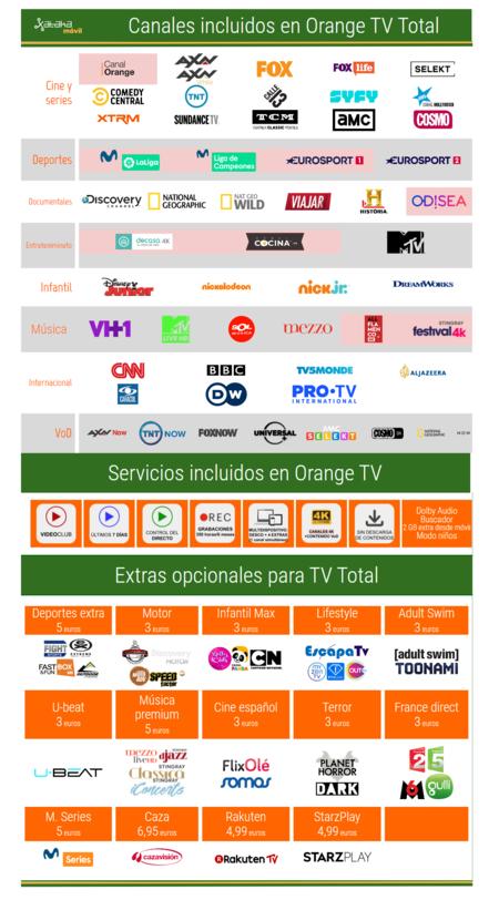 Orange Tv Total