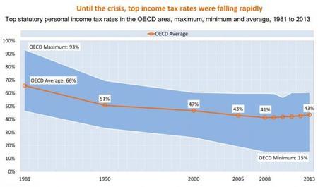 OCDE Tendencias de los impuestos