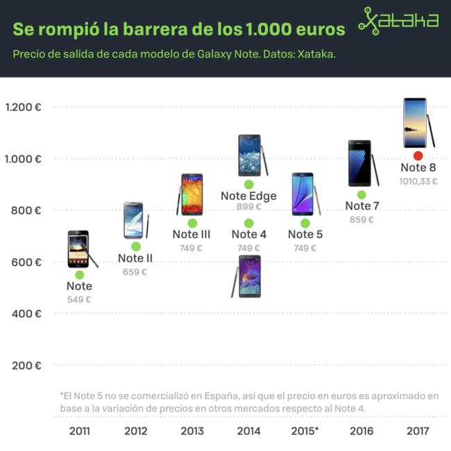 Precio smartphones evolución