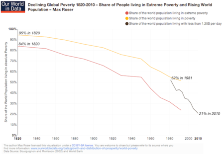 poverty-1820-2010-share-of-people-living-in-extreme-poverty