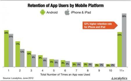 Los usuarios de Android probamos más aplicaciones, los de iOS son más fieles a ellas