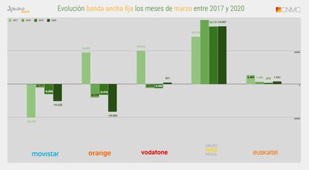 Evolucion Banda Ancha Fija Los Meses De Marzo Entre 2017 Y 2020