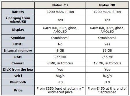 Nokia C7, llega la primera toma de contacto