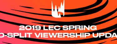 1'5 millones de espectadores y un crecimiento del 50 por ciento respecto a 2018, los números de LEC son excelentes
