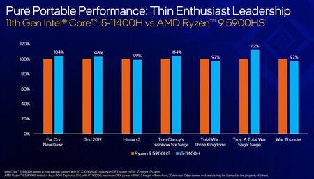 Intel Core i5-11400H vs AMD Ryzen 9 5900HS