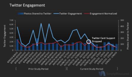Twitter, el gran perjudicado de la retirada de Instagram de sus tweets expandidos