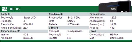 Especificaciones HTC 8S