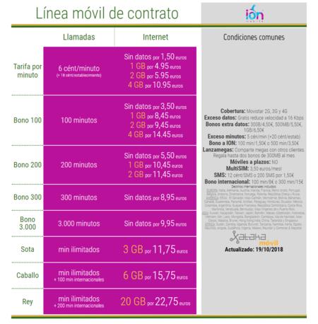 Nuevas Tarifas Ion Mobile Octubre 2018