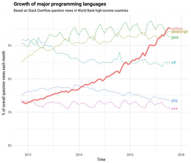 Growth Major Languages 1 1024x878