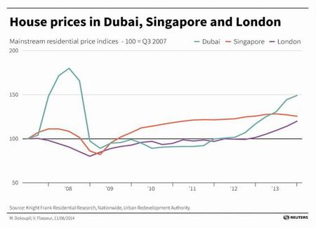 house-price-dubai-singapore-london.jpg