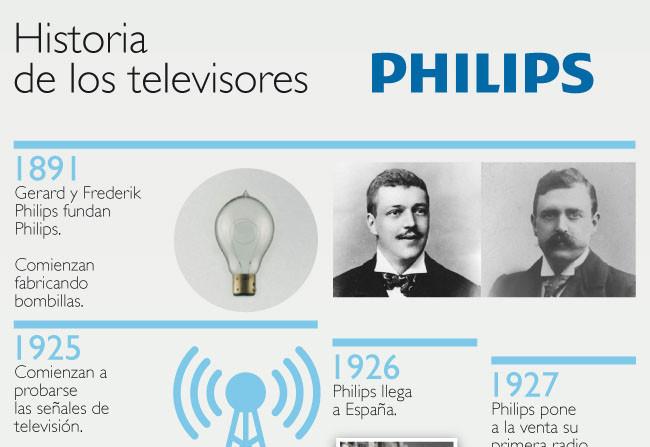 Inicio infografía Philips
