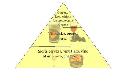 Pirámide nutricional de las bebidas alcohólicas