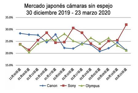 Mercado Japones Camaras Enero Marzo 2020