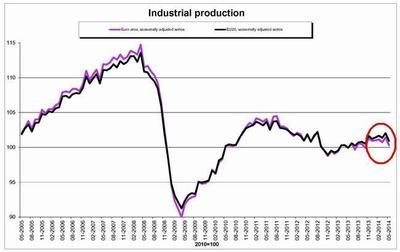 Alemania gana el Mundial, pero impulsa a la baja la producción industrial europea