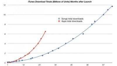 iTunes habrá ofrecido más descargas de aplicaciones que de música a finales de año