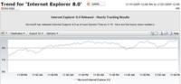 Internet Explorer 8 tiene un tibio despegue