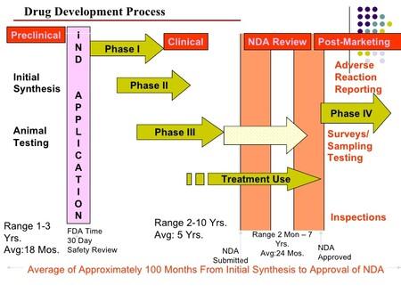 Drug Development Life Cycle 13 728