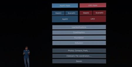 Actual arquitectura en macOS 10.15 con la integración de Project Catalyst