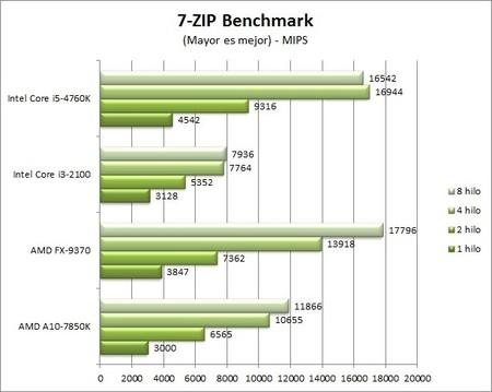 GA_Z97X-UD5-BK_benchmarks_7-ZIP